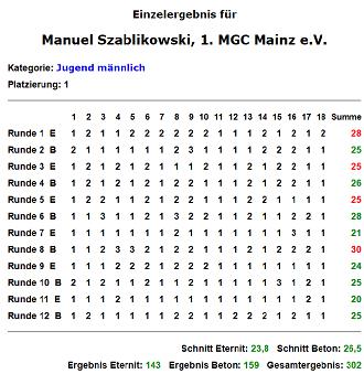 DJM2014 score